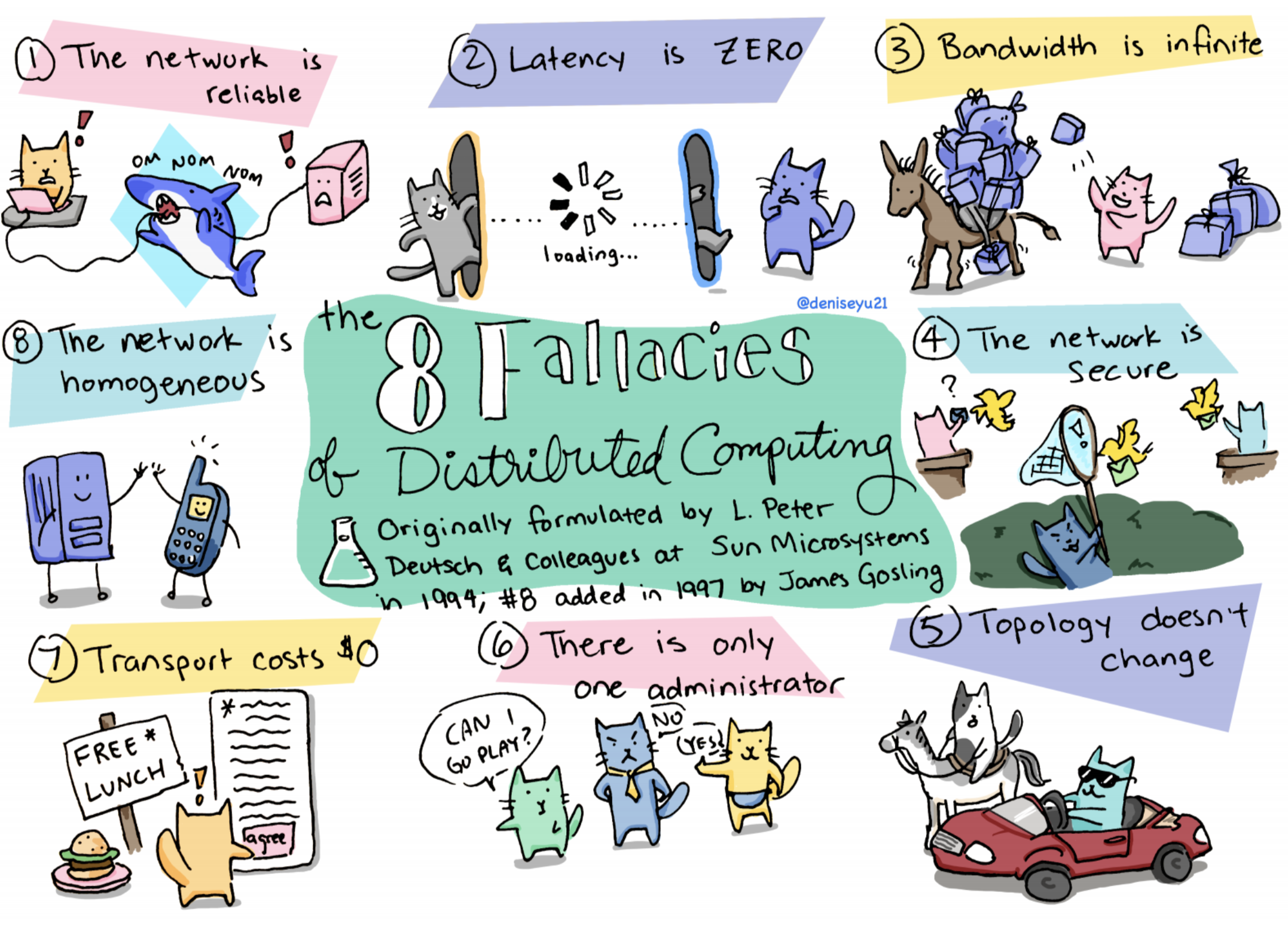 Eight Fallacies of Distributed Systems